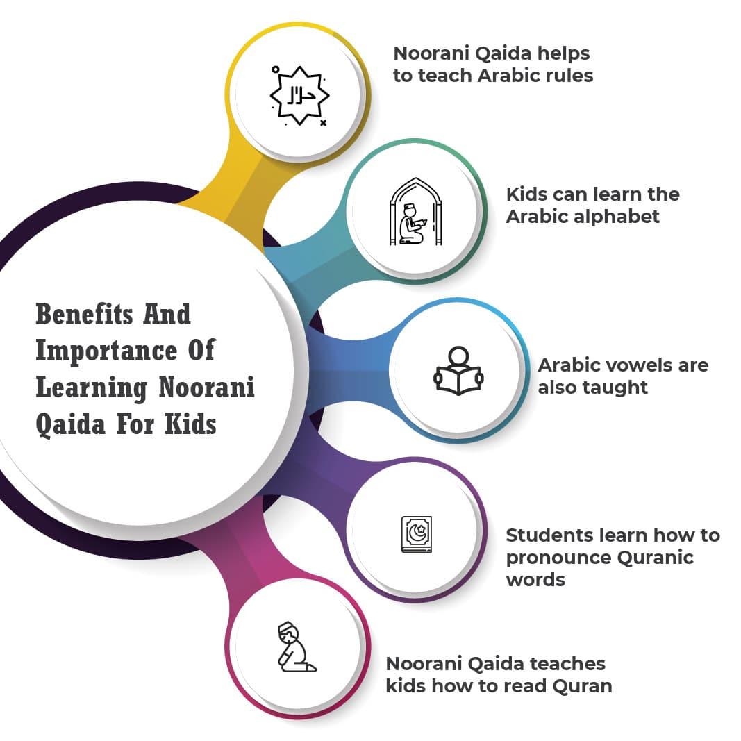Benefits of Learn Noorani qaida