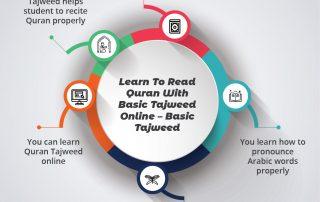 Learn to Read Quran With Basic Tajweed Online - Basic Tajweed