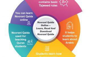 Noorani Qaida Online - Learn, Read and Download Noorani Qaida