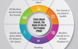 Facts about the Seerah and the life of the Prophet PBUH