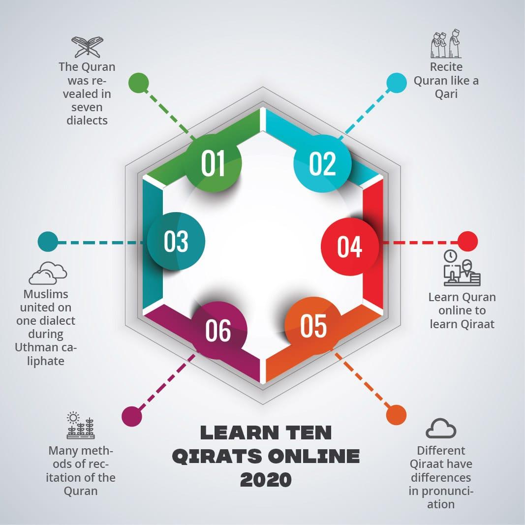 Learn Ten Qirat Online 2020