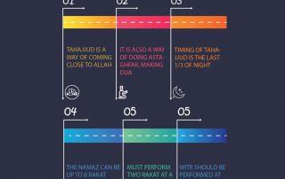 How to perform Tahajjud, the night prayer