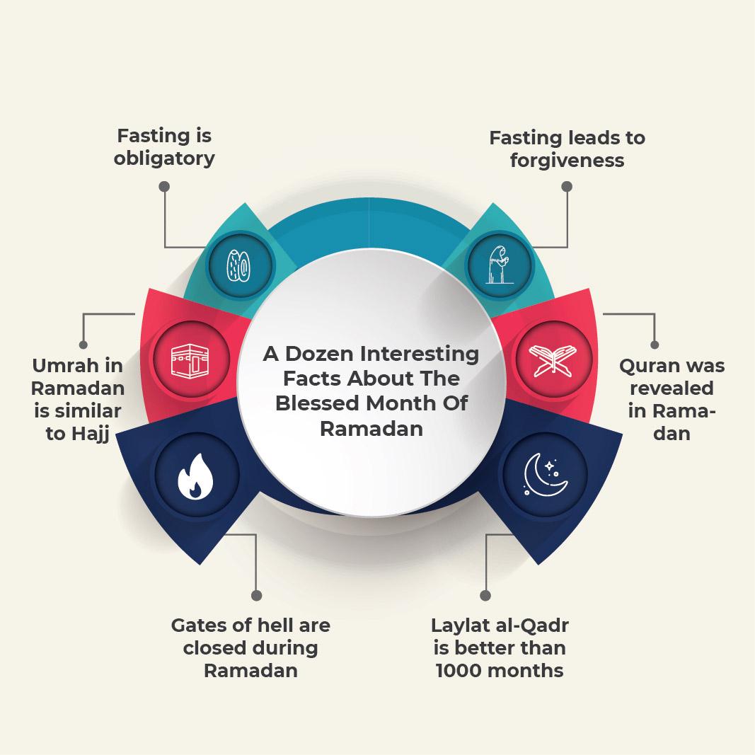 Interesting facts about Ramadan