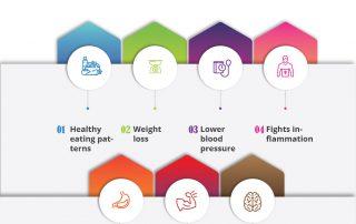Health benefits of fasting in Ramadan