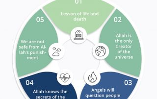 Lessons and explanations from Sūrat Al-Mulk