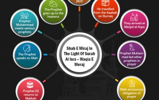 Shab-e-Miraj and the story of al-Isra wal-Miraj in Islam - The ascension of the Prophet (PBUH) to the heavens.