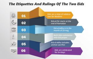 The Etiquettes And Rulings Of The Two Eids