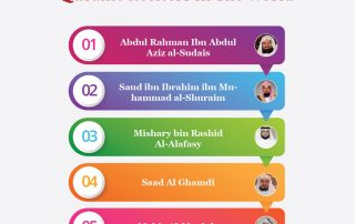 Top 5 Quranic reciters in the world