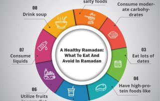What to eat and what to avoid eating in Ramadan