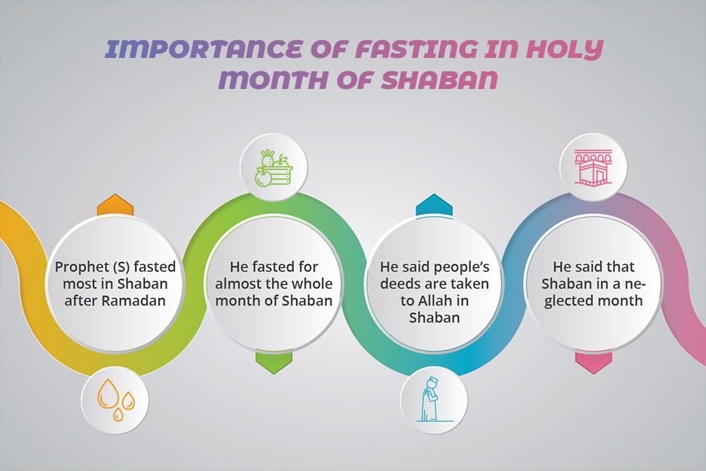 Importance Of Fasting In Holy Month Of Shaban