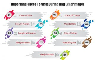 Important Places To Visit During Hajj (Pilgrimage)