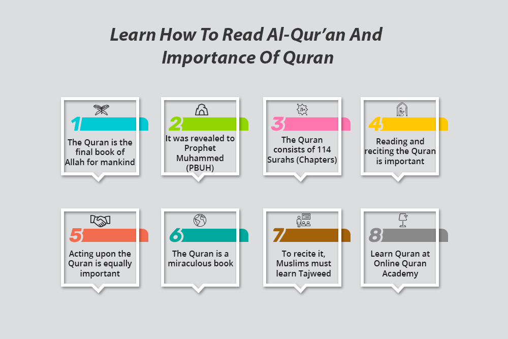 Learn How To Read Al-Qur'an And Importance Of Quran