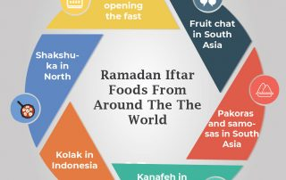 Ramadan Iftar Foods From Around The World