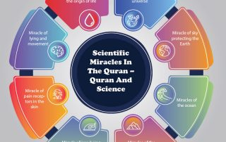 Scientific miracles and science in the Quran, including miracles about the ocean, mountains, water, universe, and pain receptors.