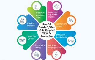 Special Deeds Of Our Holy Prophet SAW In Ramadan
