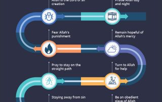 The meaning and impact of Surah al-Fatiha on the life of a Muslim. Allah as the Lord, the creation as the slaves and the importance of staying on the right path.