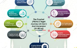 The Prophet (PBUH)'s night journey - Trip to Masjid al-Aqsa (Isra'), ascension to the Heavens (Mi'raj), meeting the prophets and speaking to Allah.