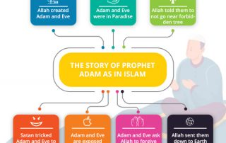 The story of Prophet Adam and Eve in Islam and how they were created by Allah, then succumbed to Shaitaan's temptation.