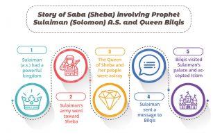 Story of Sheba (saba)