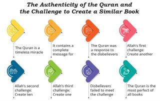The Challenge of the Quran and its Authenticity