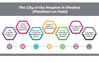 The City of the Prophet Madina