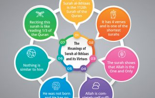 Surah Ikhlaas Virtues and benefits