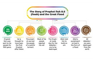 The Story of Noah A.S
