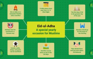 Eid-ul-Adha – Virtues and importance of this occasion