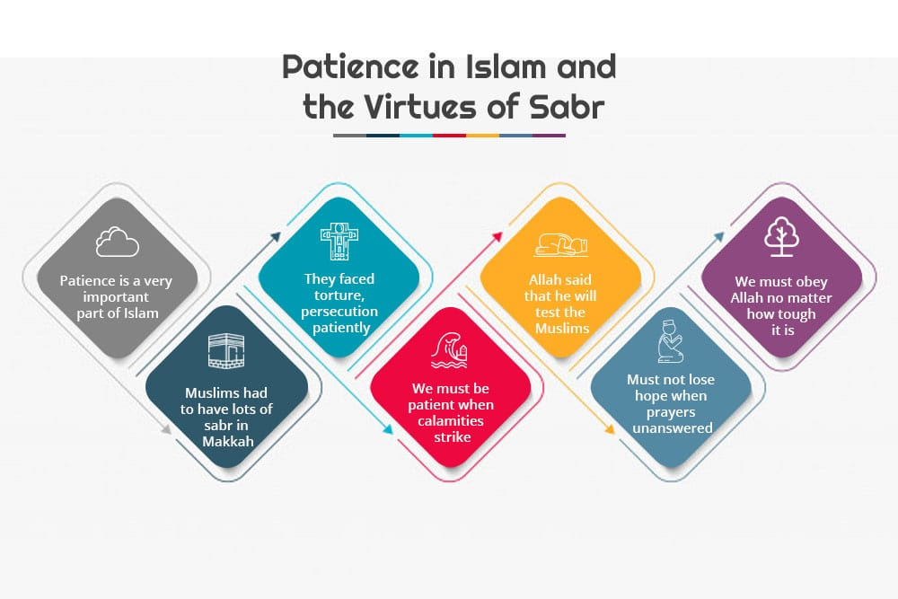 Patience in Islam and the Virtues of Sabr