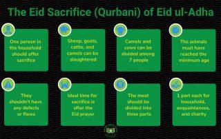 The Eid Sacrifice (Qurbani) of Eid ul-Adha - An Overview