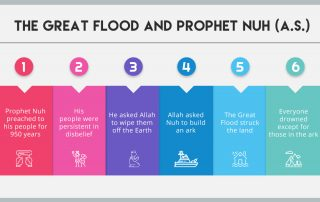 The Great Flood and Prophet Nuh (a.s.)