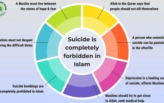 Suicide is completely forbidden in Islam