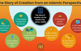 The Story of Creation from an Islamic Perspective