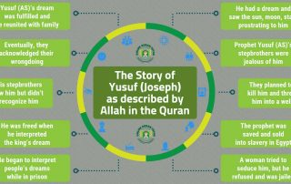The Story of Yusuf (Joseph) (AS) Prophet Yosuf Story in Quran