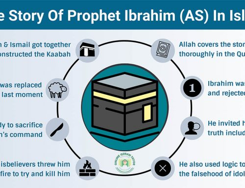 The Story Of Prophet Ibrahim (AS) In Islam