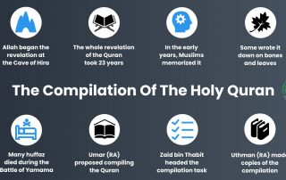 The Compilation Of The Holy Quran